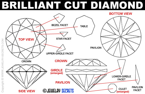 Brilliant-Cut-Diamonds